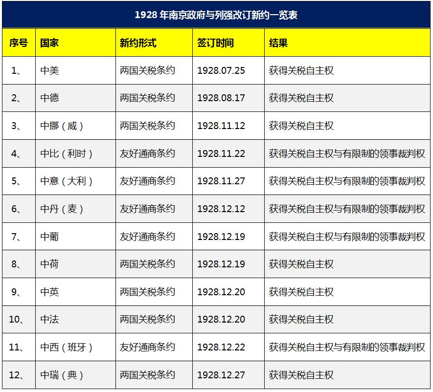 """独家连载05   1912-1929蒋介石出卖东北的前罪(3):从""""改订新约""""与""""革命外交""""看蒋亲日路线之破产"""