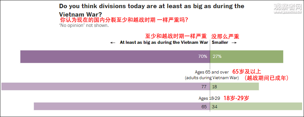 美国国内政治分裂堪比越战时期
