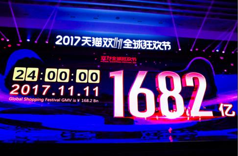 破纪录 天猫双11成交额达1682亿人民币