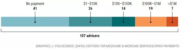 美FDA审批黑幕被扒光,大批医生药企卷入!