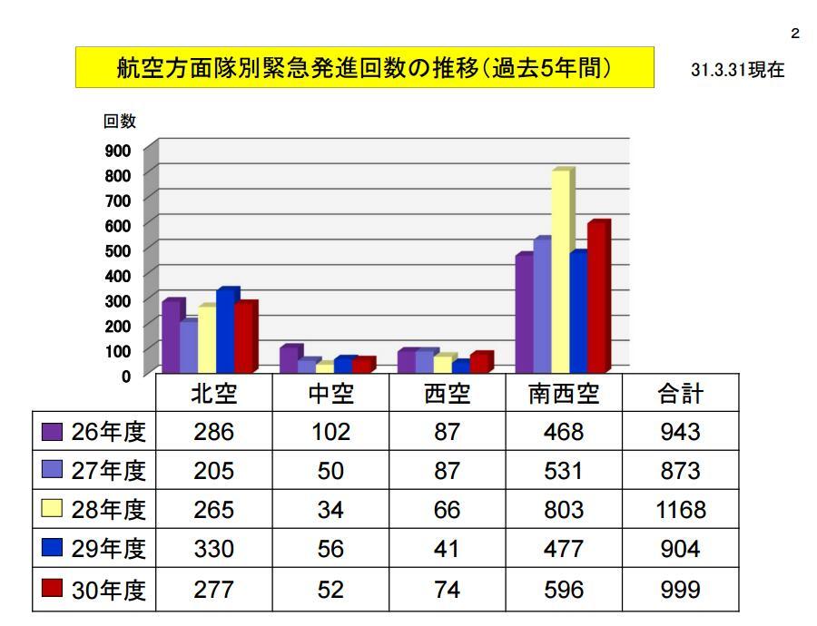 2018年日本战机紧急升空999次大半针对中国