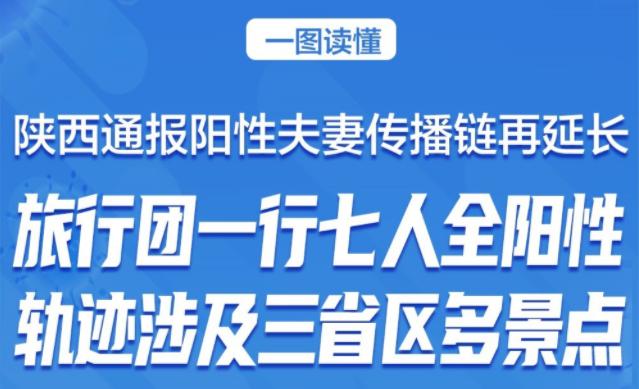 """8人阳性、涉及4省区 一图读懂陕西""""旅行团传播链"""""""